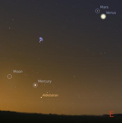 Mercury, Venus and Mars: Retrograde Planets | The ...